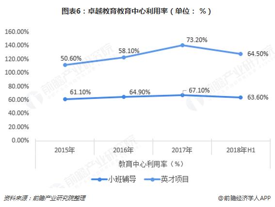 图表6:卓越教育教育中心利用率(单位: %)
