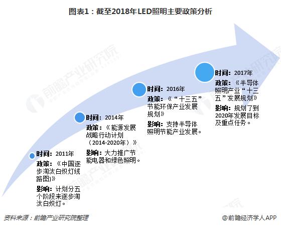 图表1:截至2018年LED照明主要政策分析
