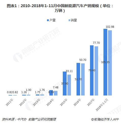 图表1:2010-2018年1-11月中国新能源汽车产销规模(单位:万辆)