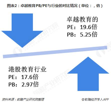 图表2:卓越教育PB/PE与行业的对比情况(单位:,倍)
