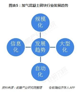 图表5:加气混凝土砌块行业发展趋势