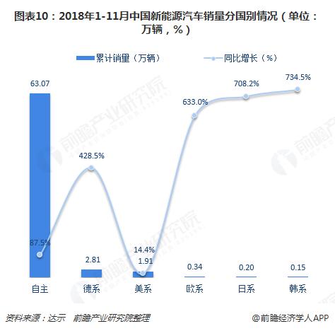 图表10:2018年1-11月中国新能源汽车销量分国别情况(单位:万辆,%)