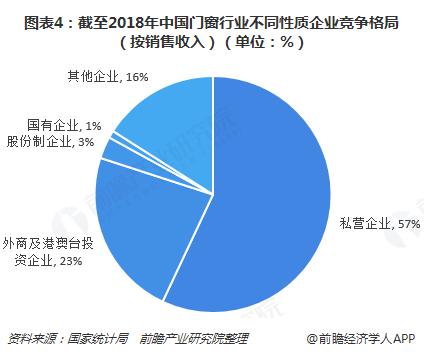 图表4:截至2018年中国门窗行业不同性质企业竞争格局(按销售收入)(单位:%)