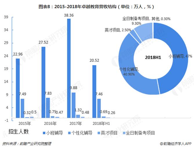 图表8:2015-2018年卓越教育营收结构(单位:万人,%)