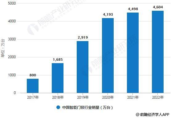 2017-2022年中国智能门锁行业销量、市场规模统计情况及预测