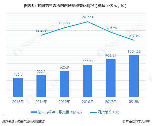 图表3:我国第三方检测市场规模变化情况(单位:亿元,%)