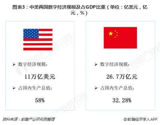 图表3:中美两国数字经济规模及占GDP比重(单位:亿美元,亿元,%)