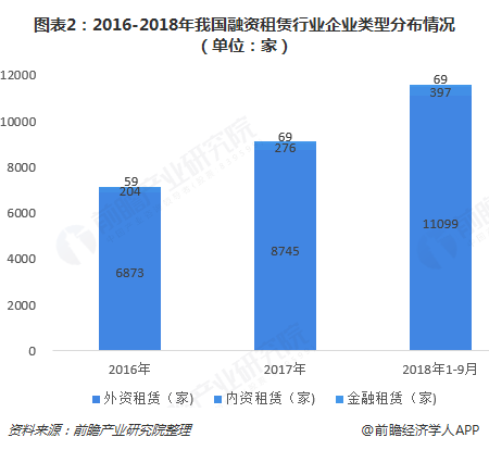 图表2:2016-2018年我国融资租赁行业企业类型分布情况(单位:家)