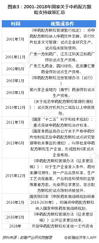 图表3:2001-2018年国家关于中药配方颗粒支持政策汇总