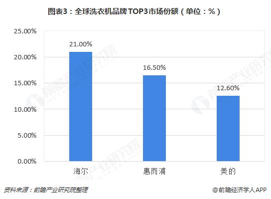图表3:全球洗衣机品牌TOP3市场份额(单位:%)