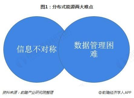 图1:分布式能源两大难点