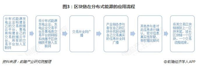 图3:区块链在分布式能源的应用流程