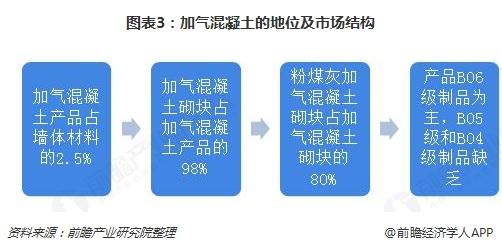 图表3:加气混凝土的地位及市场结构