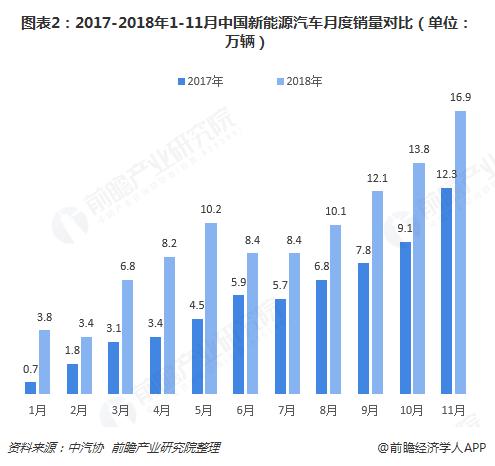 图表2:2017-2018年1-11月中国新能源汽车月度销量对比(单位:万辆)