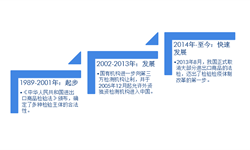 2018中国第三方检测行业市场发展现状及趋势分析 互联网思维和技术的应用受关注【组图】