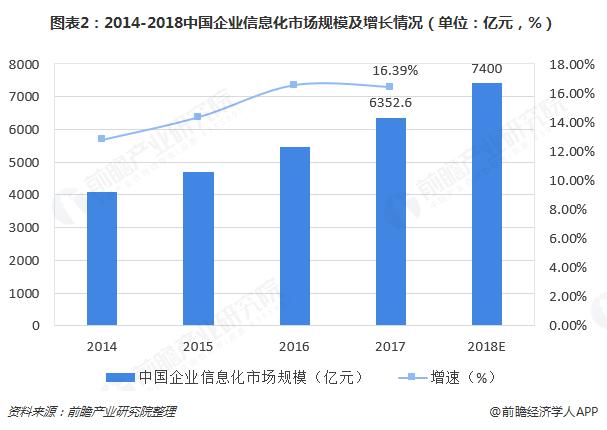 图表2:2014-2018中国企业信息化市场规模及增长情况(单位:亿元,%)