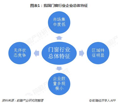 图表1:我国门窗行业企业总体特征