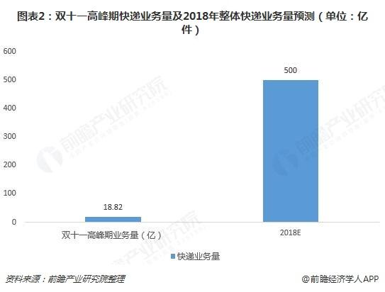 图表2:双十一高峰期快递业务量及2018年整体快递业务量预测(单位:亿件)