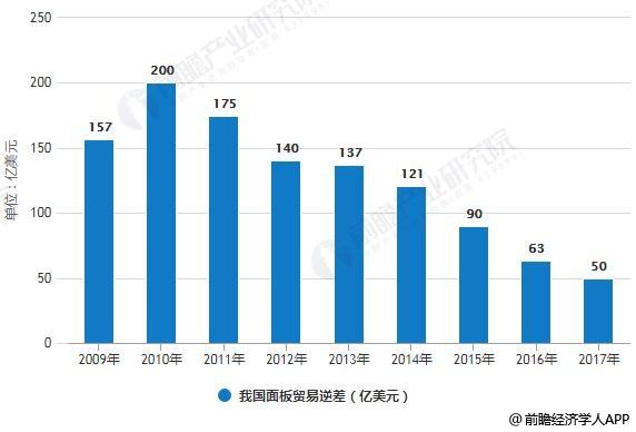 2009-2017年我国面板贸易逆差统计情况