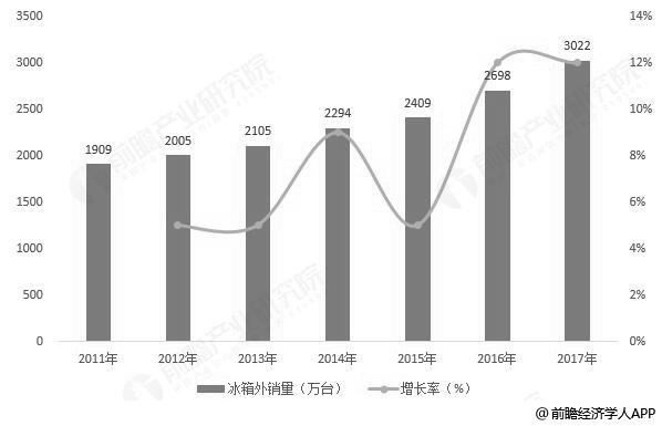 2012-2017我国冰箱外销量统计及增长情况