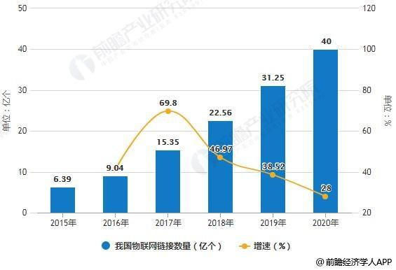 2015-2020年我国物联网链接数量统计及增长情况预测