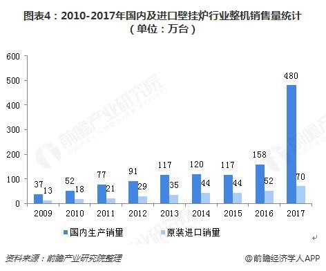 图表4:2010-2017年国内及进口壁挂炉行业整机销售量统计(单位:万台)
