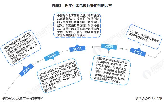 图表1:年到来中国影片行业的机制鼎革