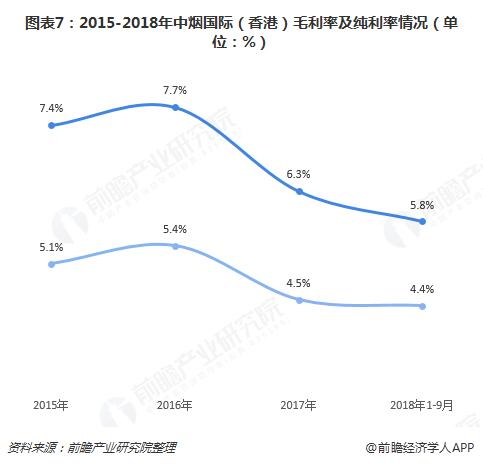 图表7:2015-2018年中烟国际(香港)毛利率及纯利率情况(单位:%)