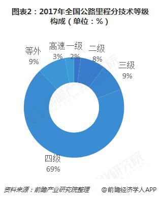图表2:2017年全国公路里程分技术等级构成(单位:%)