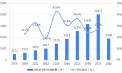 2018年中国活性炭行业技术发展现状分析 技术突破将带动行业市场突破性发展【组图】