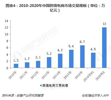 图表4:2010-2020年中国跨境电商市场交易规模(单位:万亿元)