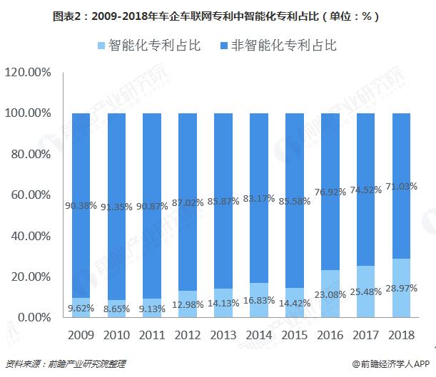图表2:2009-2018年车企车联网专利中智能化专利占比(单位:%)