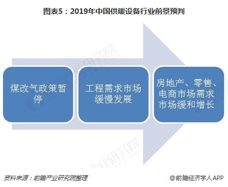图表5:2019年中国供暖设备行业前景预判