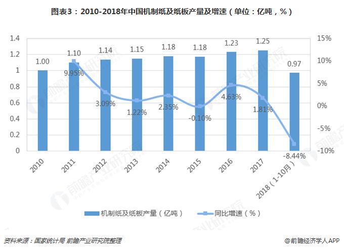 图表3:2010-2018年中国机制纸及纸板产量及增速(单位:亿吨,%)