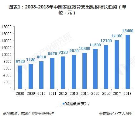 图表1:2008-2018年中国家庭教育支出规模增长趋势(单位:元)