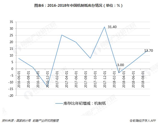 图表6:2016-2018年中国机制纸库存情况(单位:%)
