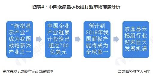 图表4:中国液晶显示模组行业市场前景分析