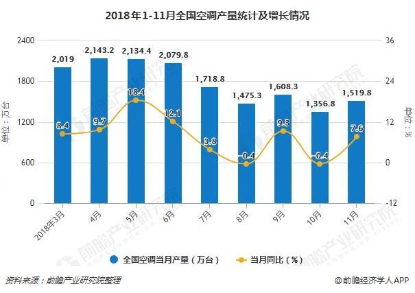 2018年1-11月全国空调产量统计及增长情况