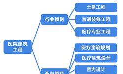 2018年中国医疗<em>建筑工程</em>行业市场现状及发展趋势分析 智能化、数字化、人文化及生态化是未来趋势【组图】