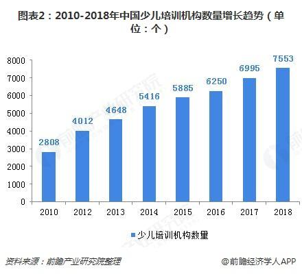 图表2:2010-2018年中国少儿培训机构数量增长趋势(单位:个)