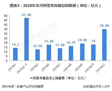 图表3:2018年各月阿里系保健品销售额(单位:亿元)