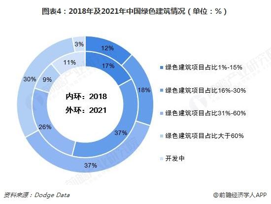 图表4:2018年及2021年中国绿色建筑情况(单位:%)