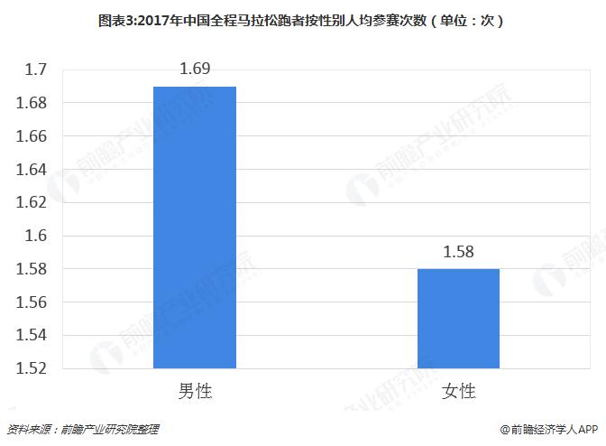 图表3:2017年中国全程马拉松跑者按性别人均参赛次数(单位:次)