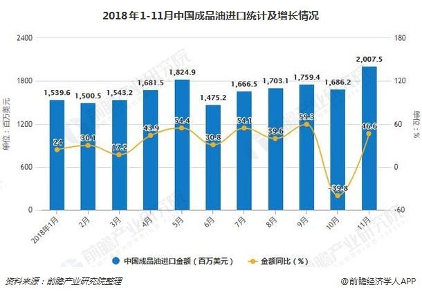 2018年1-11月中国成品油进口统计及增长情况