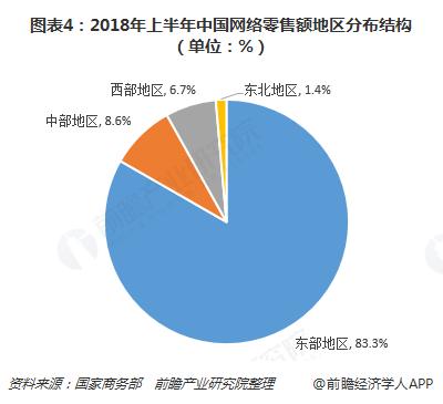 图表4:2018年上半年中国网络零售额地区分布结构(单位:%)