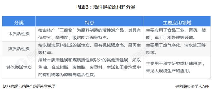 图表3:活性炭按原材料分类