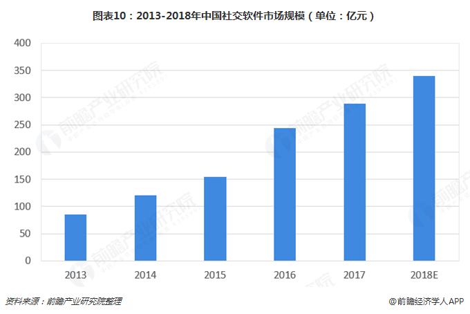 图表10:2013-2018年中国社交软件市场规模(单位:亿元)
