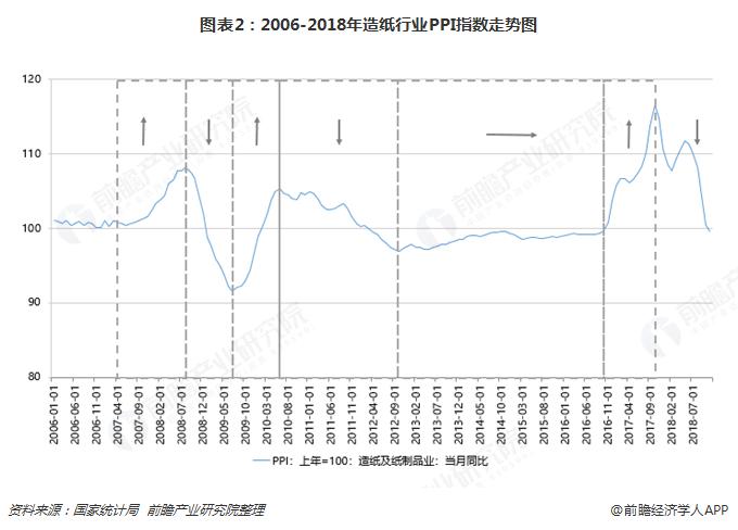 图表2:2006-2018年造纸行业PPI指数走势图
