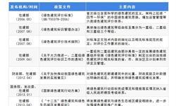 2018年中国绿色建筑行业发展现状及趋势分析 政策加码推动行业发展【组图】