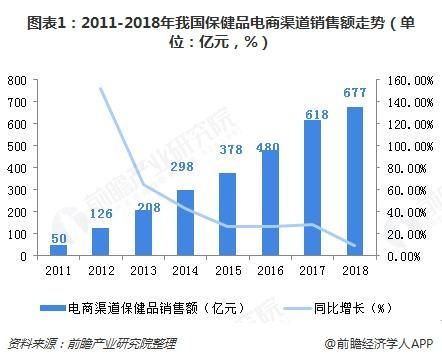 图表1:2011-2018年我国保健品电商渠道销售额走势(单位:亿元,%)